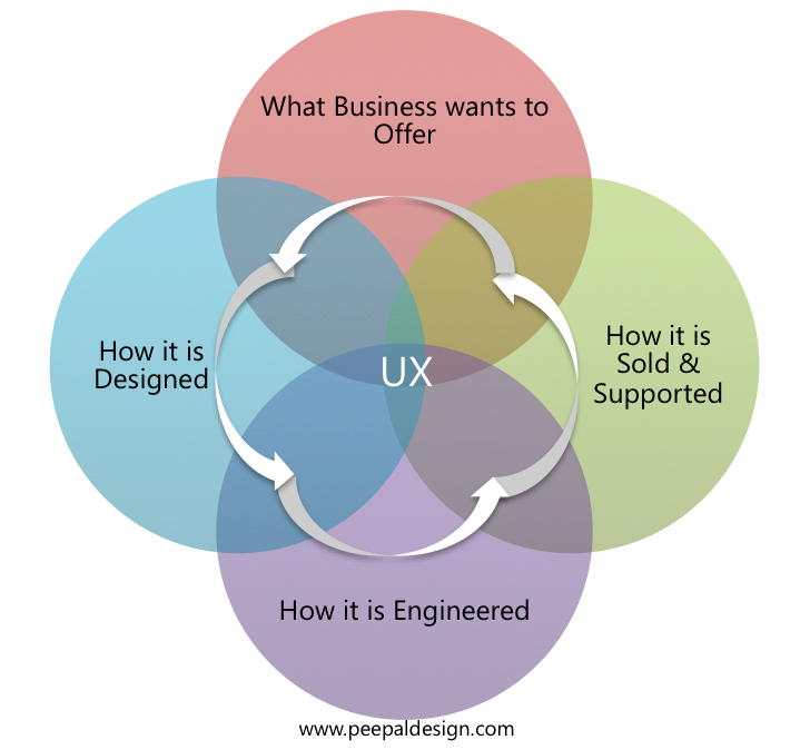 UX is in the confluence of Business, Design, Engineering and Supprot